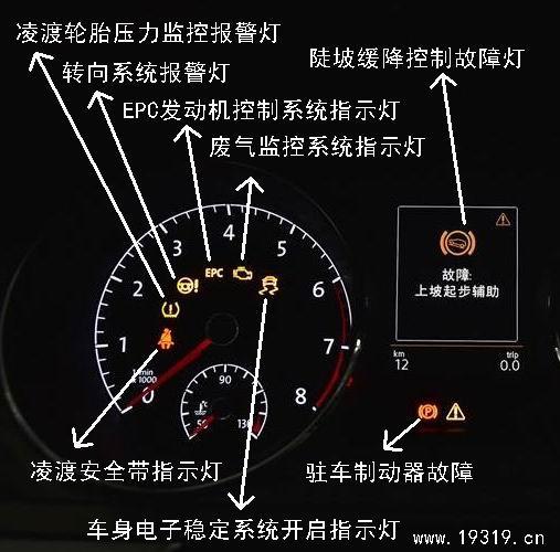 大众凌渡仪表灯标志  【凌渡车速表】:车速表用于查看你的行驶速度的应用,公里/小时为单位 。 【凌渡油量表】燃油表在发动机上可以显示油量的指示表,它用来显示和监控燃油箱燃油的储备量及燃油的消耗量。 【凌渡发动机转速表】:发动机转速的高低,关系到单位时间内作功次数的多少或发动机有效功率的大小,即发动机的有效功率随转速的不同而改变。。发动机在怠速时候转速一般可以达到700-1100r/min。 【凌渡水温表】:水温表是从CH,C表示60度,只要水温表指针一到C说明水温已经达到60 度;H红格表示的温度是11
