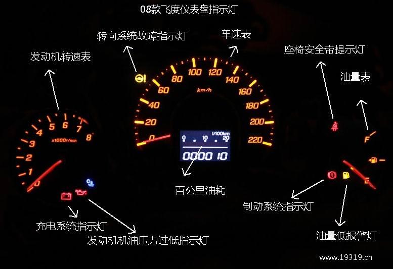 08飞度仪表盘【08飞度仪表盘指示灯图解】  08飞度仪表盘【08款飞度充电系统指示灯】:此指示灯在点火开关处于ON()的位置时应亮起,在发动机起动后应熄灭。若在发动机运转时充电系统指示灯亮起,则表明蓄电池不在充电。 应立即关闭所有的电气附件,并尽可能不使用电动车窗之类的其他电力控制装置。让发动机持续运转;频繁起动发动机会使蓄电池消耗得更快。将车辆开到广汽本田特约销售服务店或修理店,以获得技术上的帮助。 【08款发动机机油压力过低】:此指示灯应在点火开关处于ON()的位置时亮起,在发动机起动后熄灭。当发