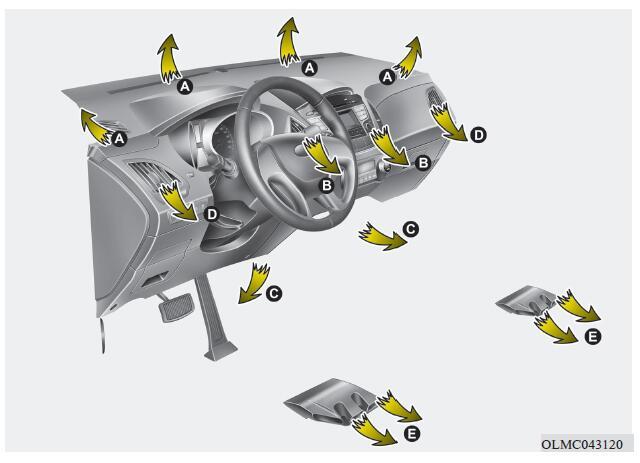 現代ix35暖風和空調圖解