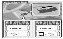 冠道USB端口使用说明