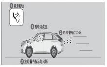 冠道紧急刹车警示系统