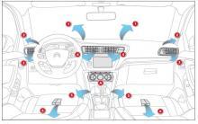 雪铁龙C3xr空调系统概述